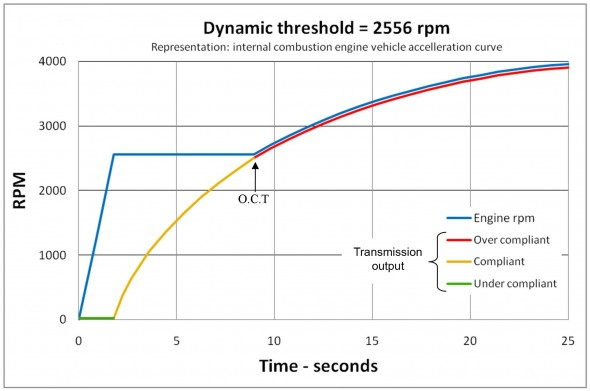 Sweet Spot:  This graphs illustrates the concept of the  dynamic threshold.  Power begins transferring  to the wheel once the input RPM reaches an  established cadence, the dynamic threshold.   After that speed is achieved, the transmission accelerates smoothly and continuously.  The